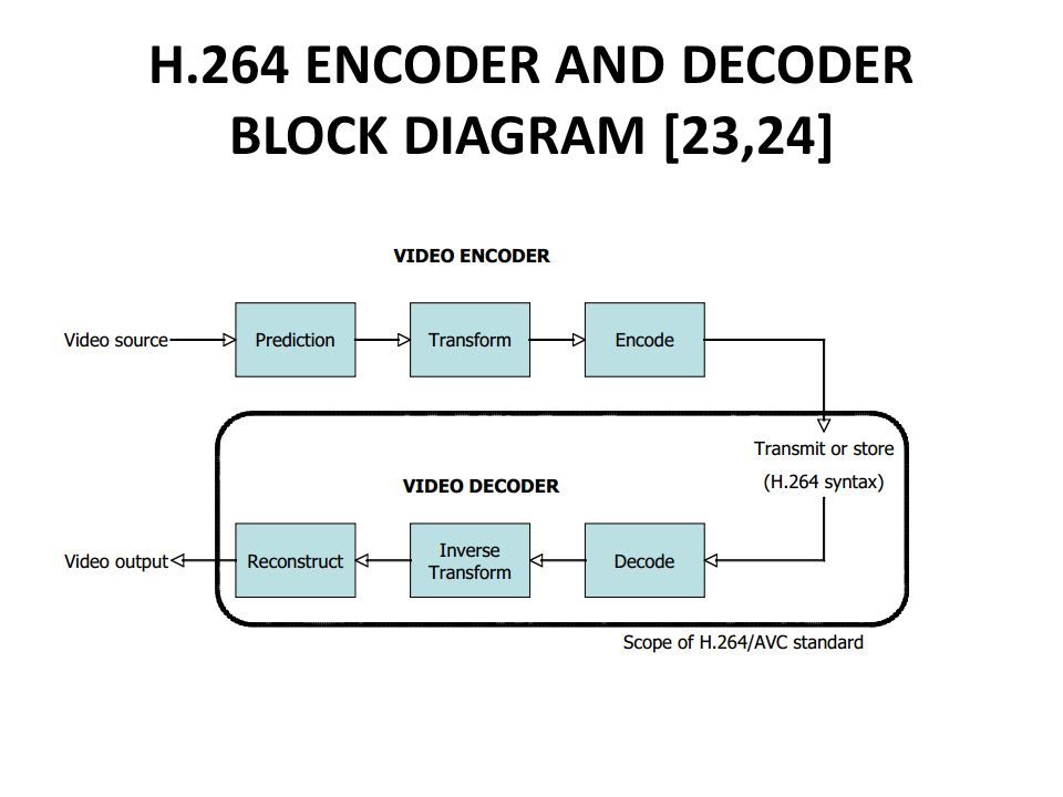 performance comparison of hevc and h ppt download rh slideplayer com h.264 encoder and decoder block diagram H 264 Codec Windows 8